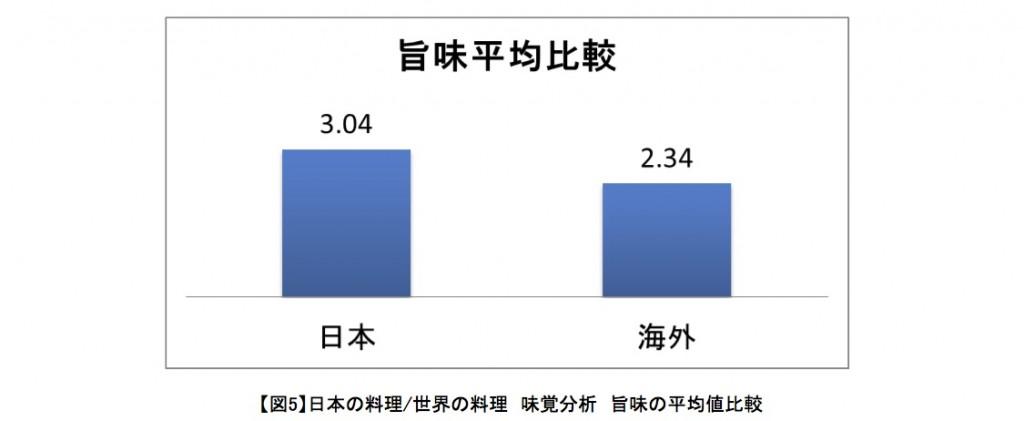 日本の料理/世界の料理 味覚分析 旨味の平均値比較