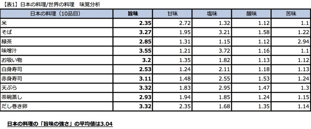 日本の料理/世界の料理 味覚分析/日本の料理の「旨味の強さ」の平均値は3.04