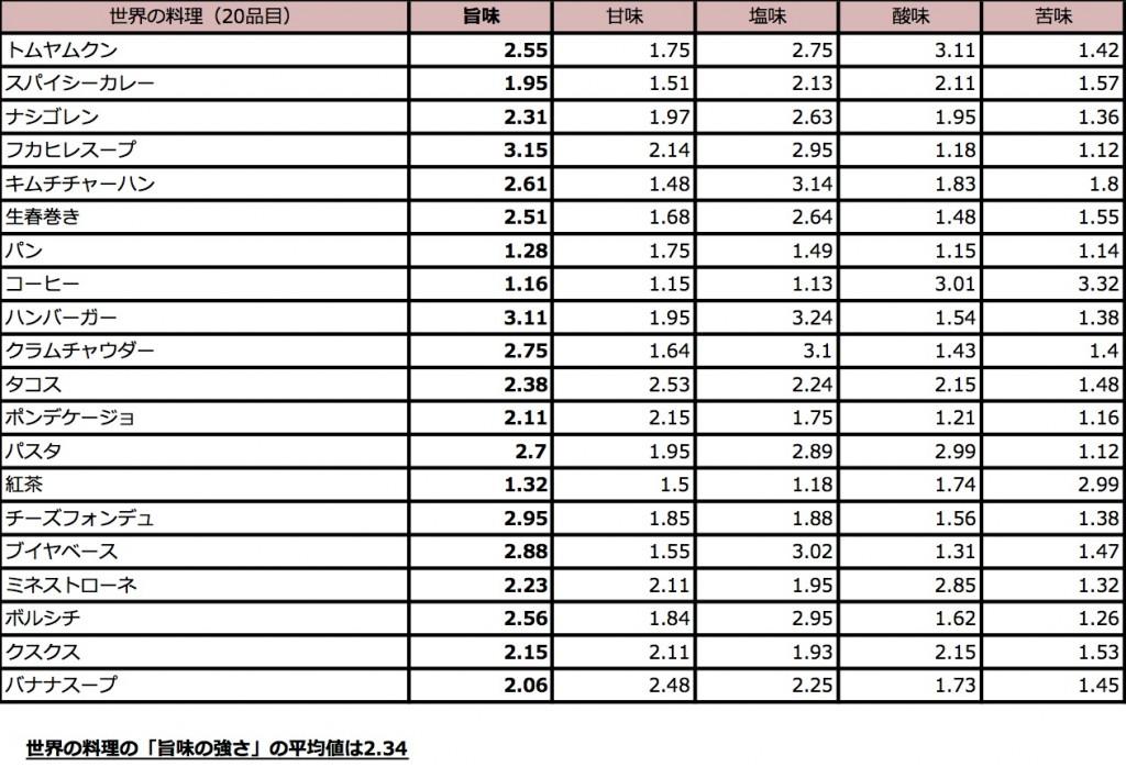 日本の料理/世界の料理 味覚分析/世界の料理の「旨味の強さ」の平均値は2.34