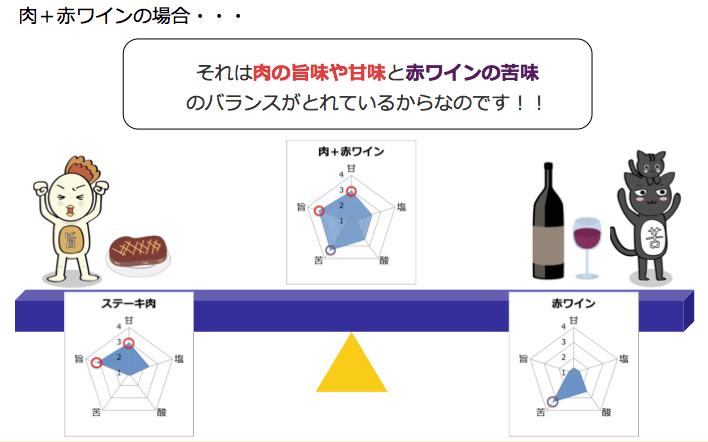 お肉の旨味と赤ワインの苦味のバランス