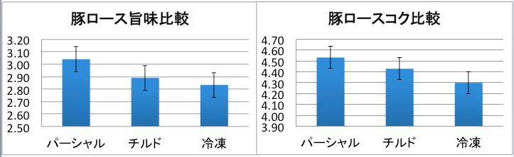 151014_豚ロースデータ
